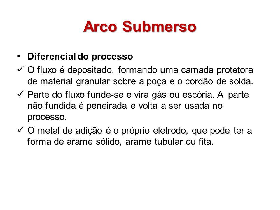 Arco Submerso Diferencial do processo
