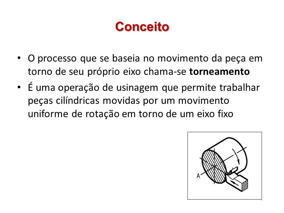 Conceito O processo que se baseia no movimento da peça em torno de seu próprio eixo chama-se torneamento.