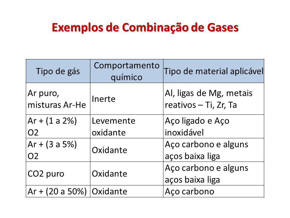 Exemplos de Combinação de Gases