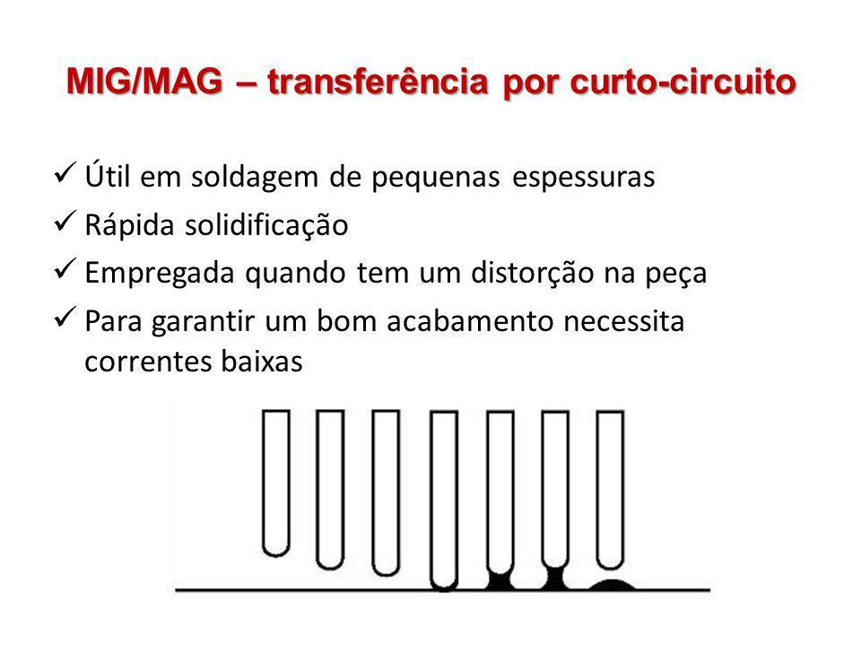 MIG/MAG – transferência por curto-circuito