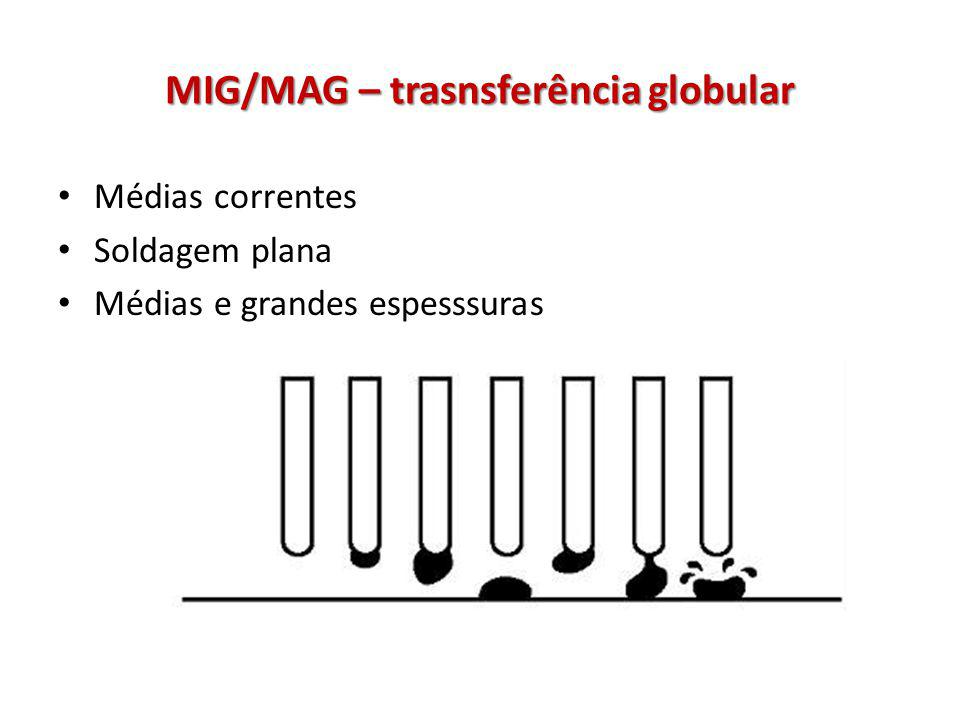 MIG/MAG – trasnsferência globular