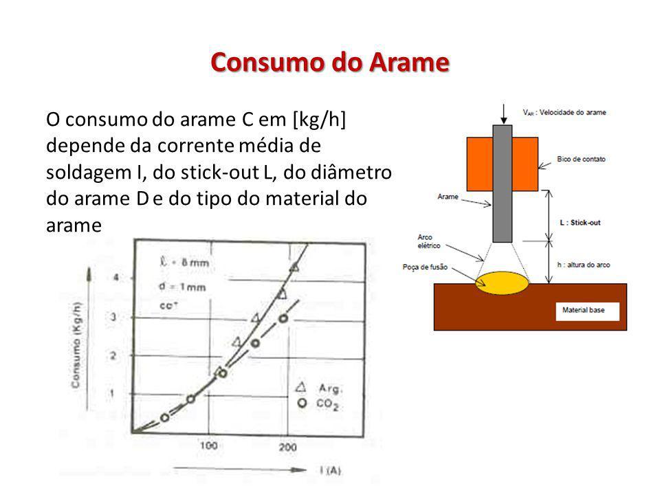 Consumo do Arame