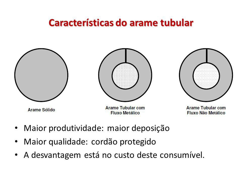 Características do arame tubular