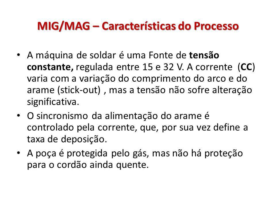 MIG/MAG – Características do Processo