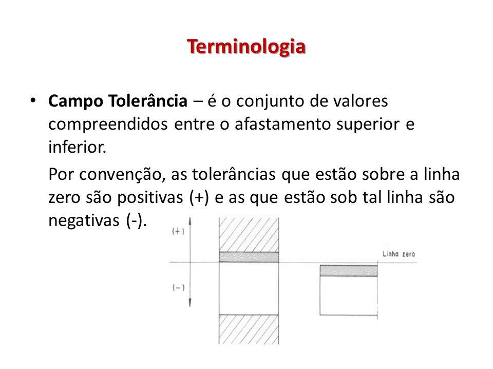 Terminologia Campo Tolerância – é o conjunto de valores compreendidos entre o afastamento superior e inferior.