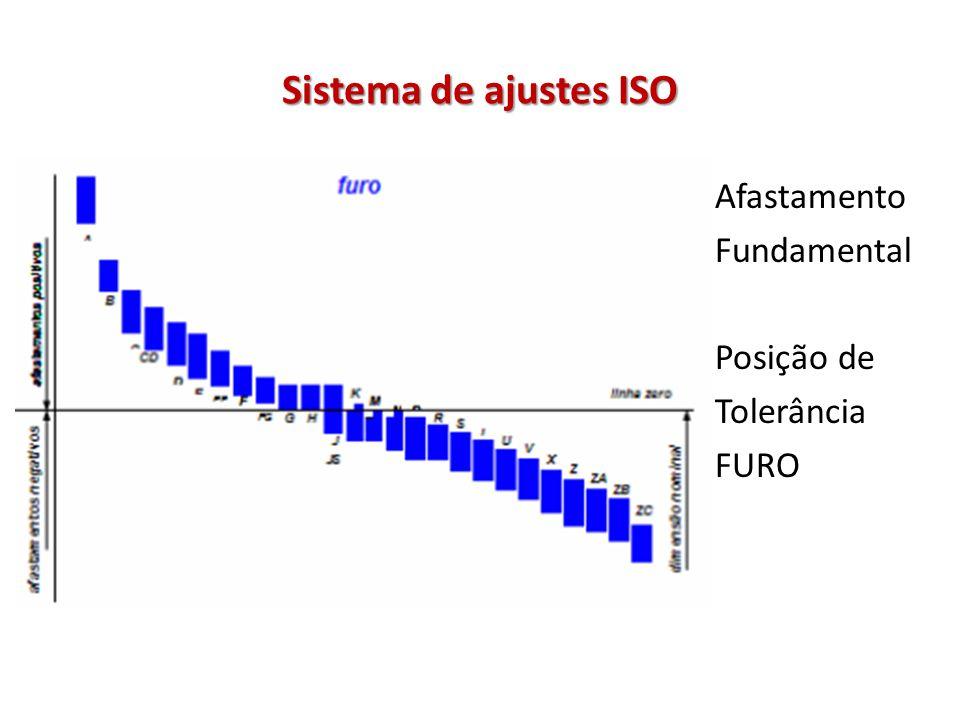 Sistema de ajustes ISO Afastamento Fundamental Posição de Tolerância FURO