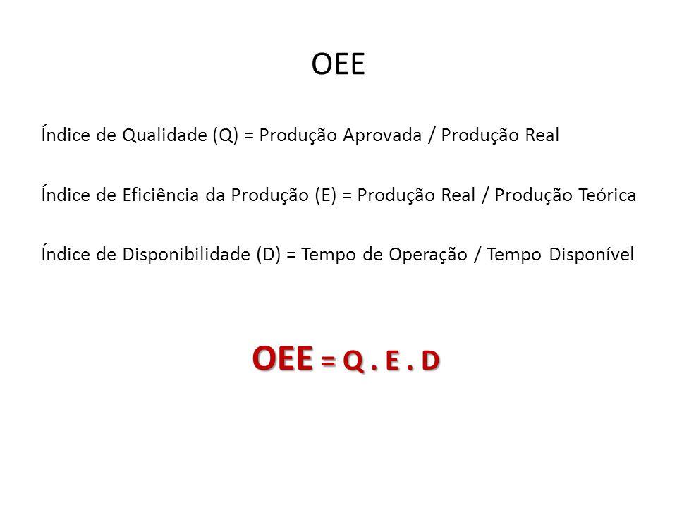 OEE Índice de Qualidade (Q) = Produção Aprovada / Produção Real. Índice de Eficiência da Produção (E) = Produção Real / Produção Teórica.