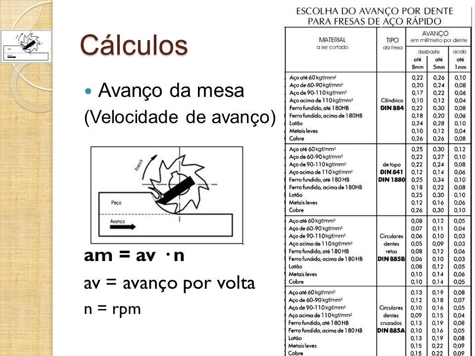 Cálculos Avanço da mesa am = av · n av = avanço por volta