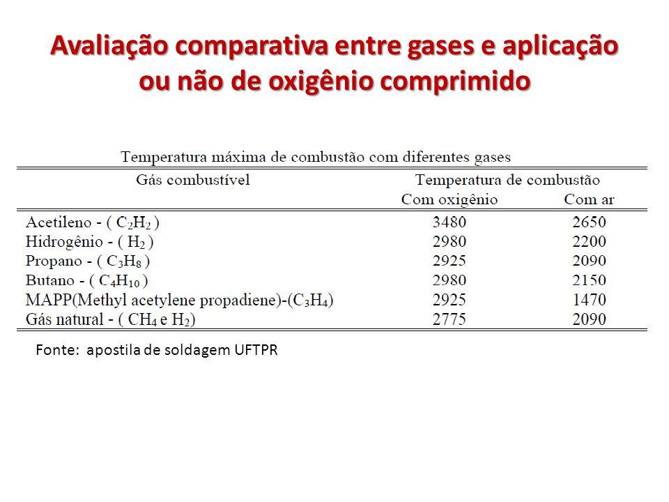 Avaliação comparativa entre gases e aplicação ou não de oxigênio comprimido