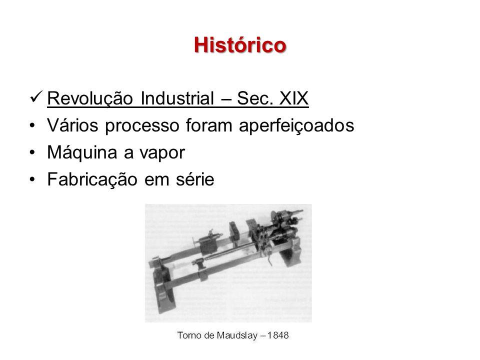 Histórico Revolução Industrial – Sec. XIX