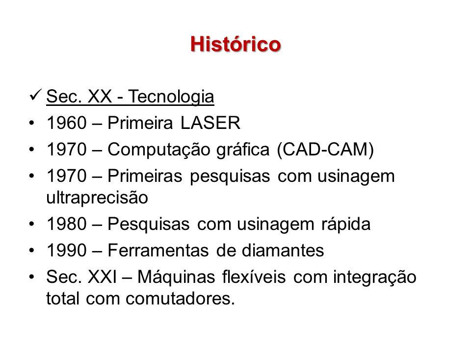 Histórico Sec. XX - Tecnologia 1960 – Primeira LASER