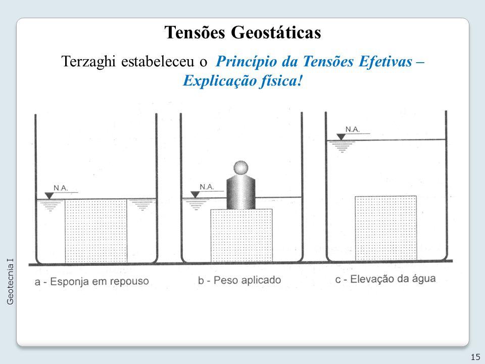 Tensões Geostáticas Terzaghi estabeleceu o Princípio da Tensões Efetivas – Explicação física! Geotecnia I.
