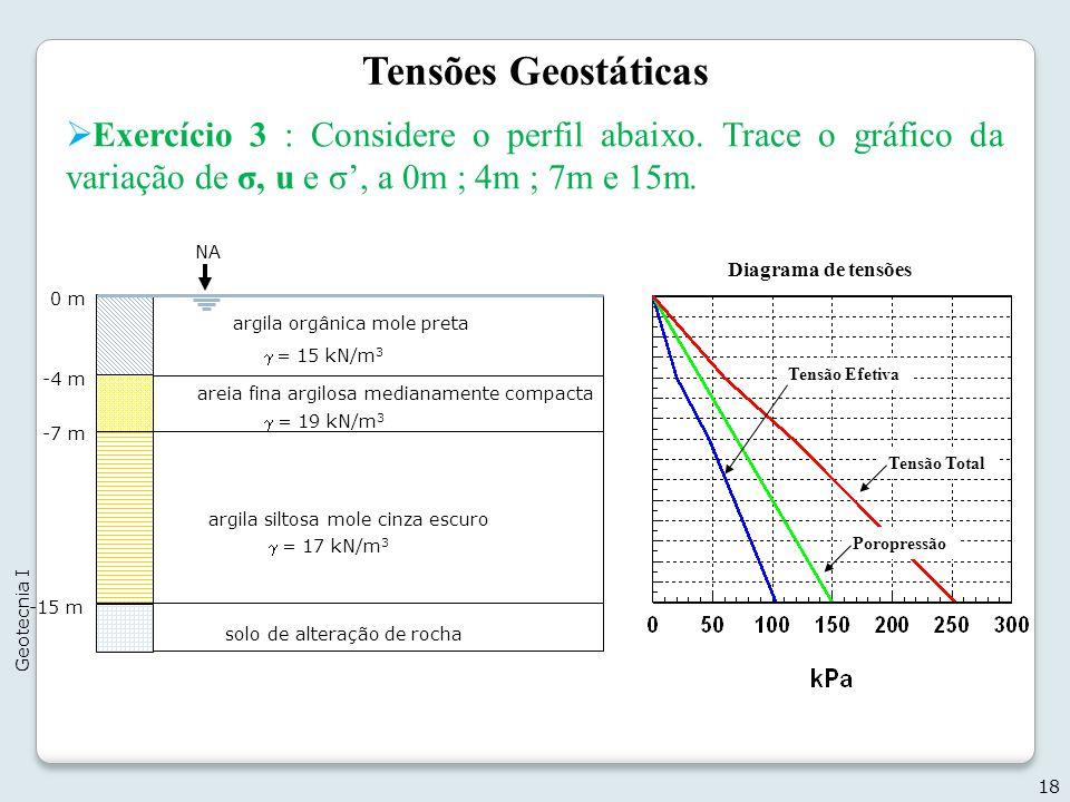 Tensões Geostáticas Exercício 3 : Considere o perfil abaixo. Trace o gráfico da variação de σ, u e σ', a 0m ; 4m ; 7m e 15m.