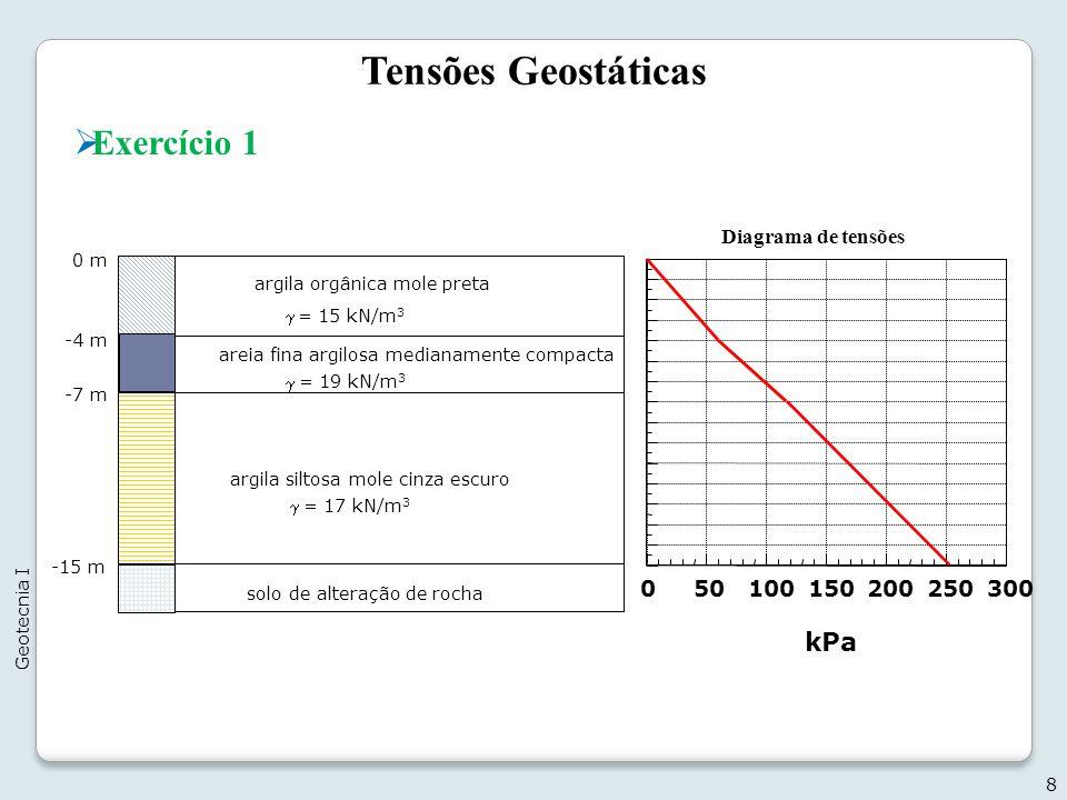 Tensões Geostáticas Exercício 1 kPa 50 100 150 200 250 300