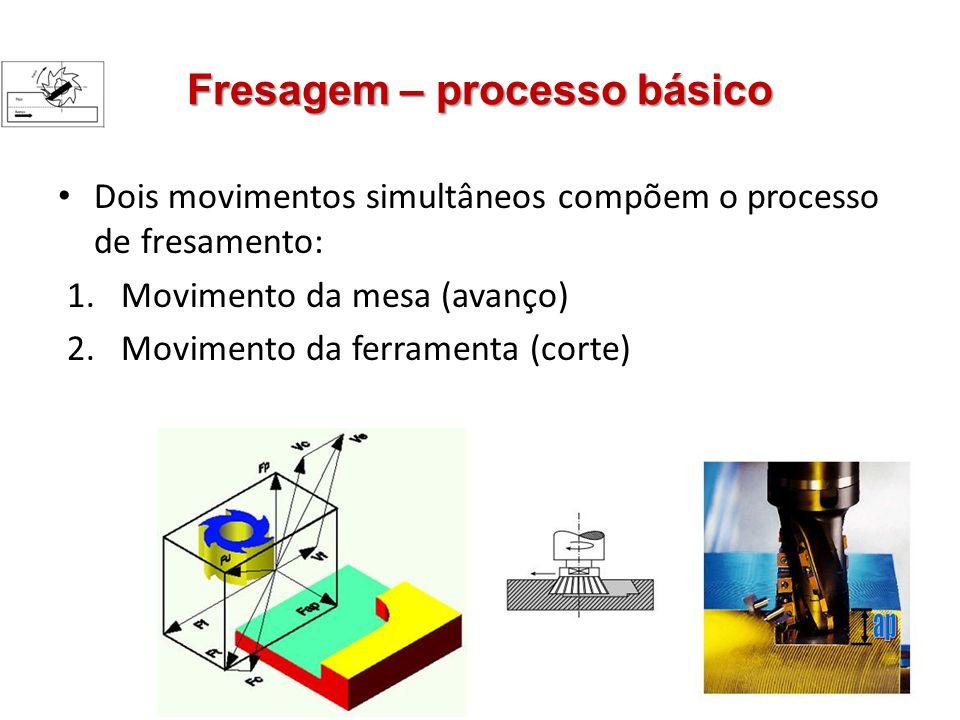 Fresagem – processo básico