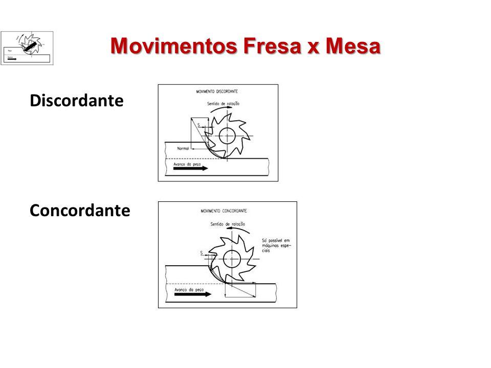 Movimentos Fresa x Mesa