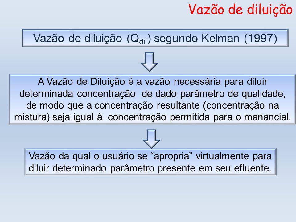 Vazão de diluição (Qdil) segundo Kelman (1997)