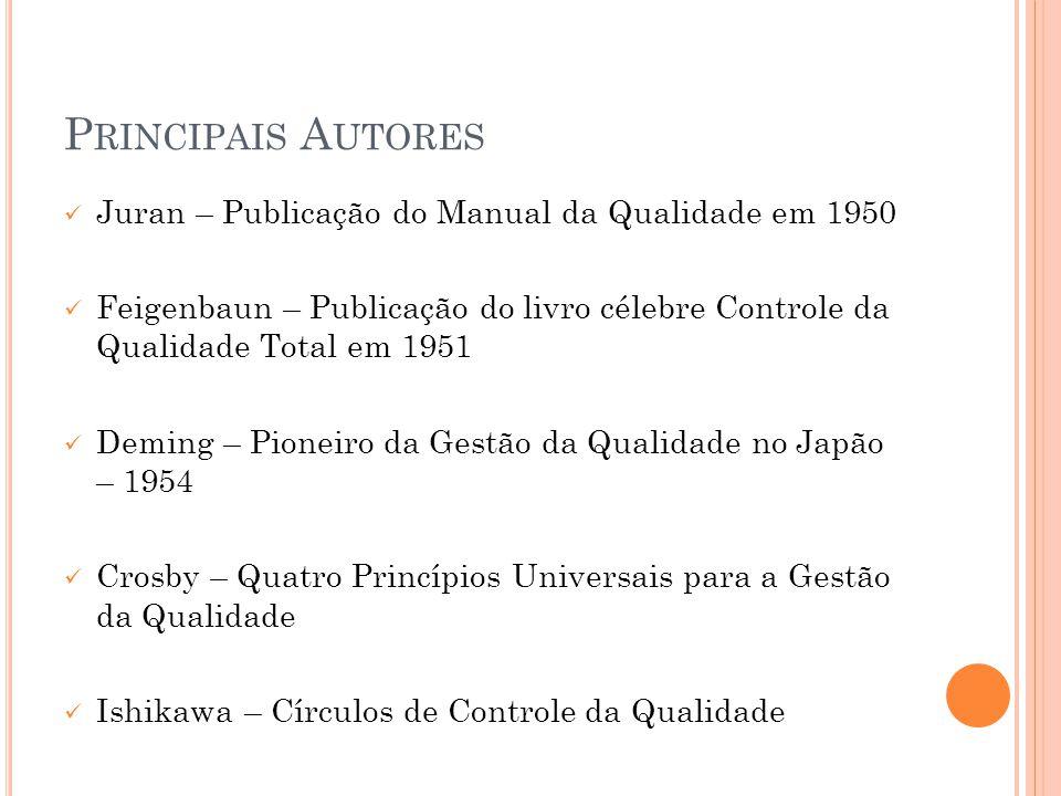 Principais Autores Juran – Publicação do Manual da Qualidade em 1950