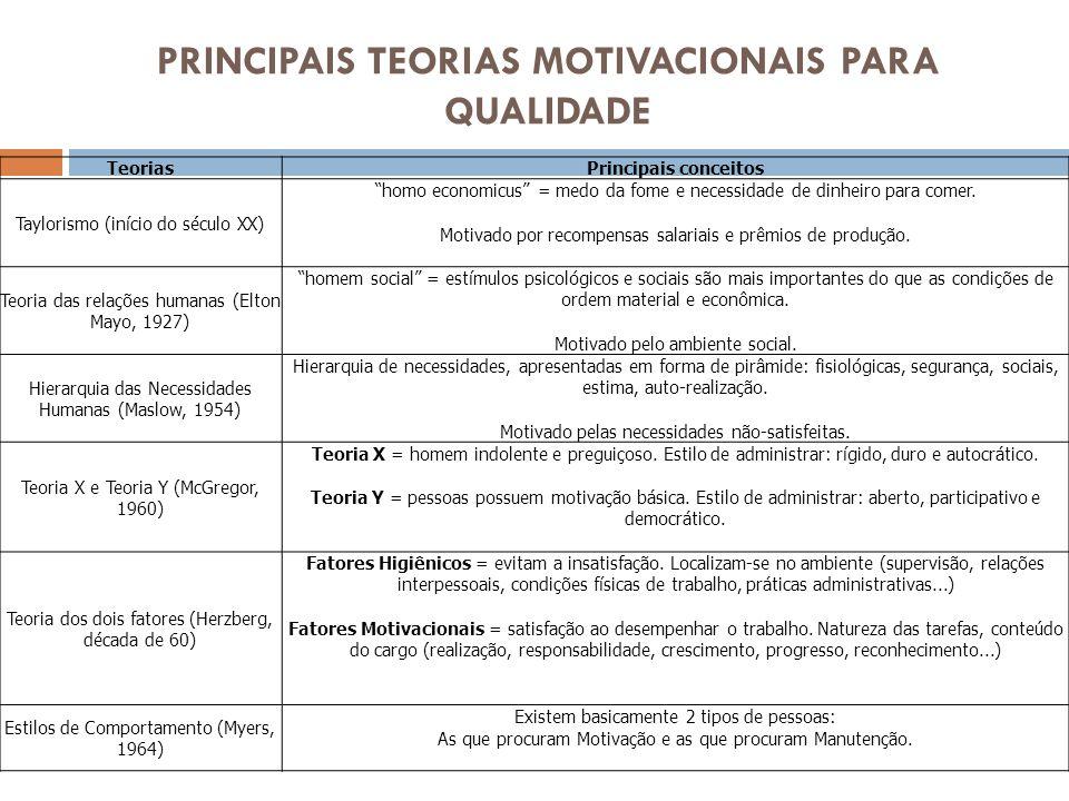 PRINCIPAIS TEORIAS MOTIVACIONAIS PARA QUALIDADE