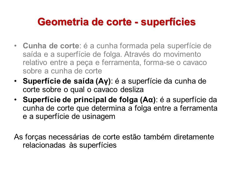Geometria de corte - superfícies