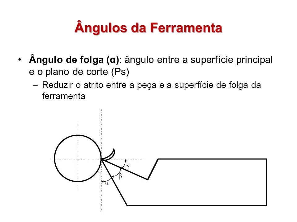 Ângulos da Ferramenta Ângulo de folga (α): ângulo entre a superfície principal e o plano de corte (Ps)
