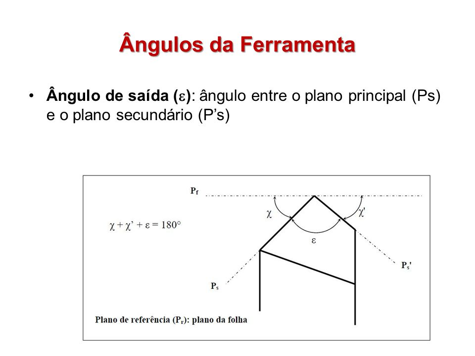 Ângulos da Ferramenta Ângulo de saída (e): ângulo entre o plano principal (Ps) e o plano secundário (P's)