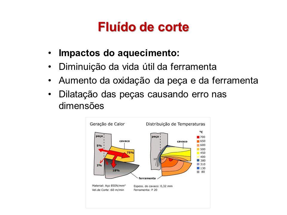 Fluído de corte Impactos do aquecimento: