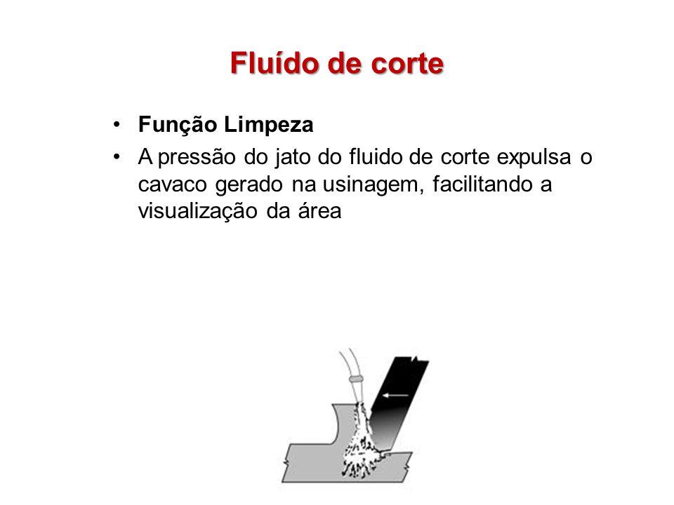 Fluído de corte Função Limpeza