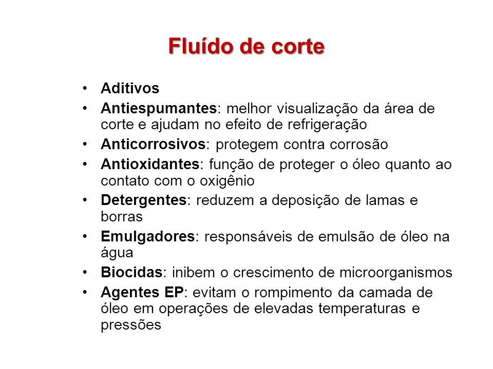 Fluído de corte Aditivos