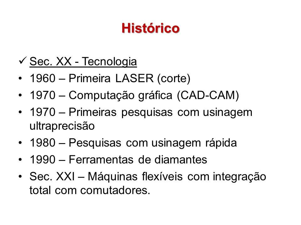Histórico Sec. XX - Tecnologia 1960 – Primeira LASER (corte)