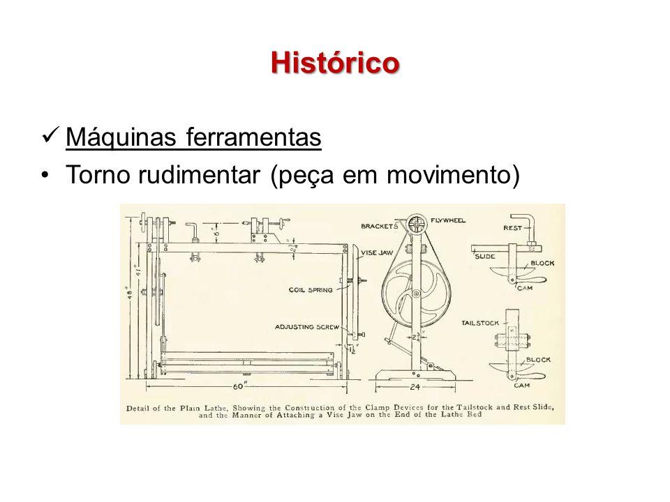 Histórico Máquinas ferramentas Torno rudimentar (peça em movimento)