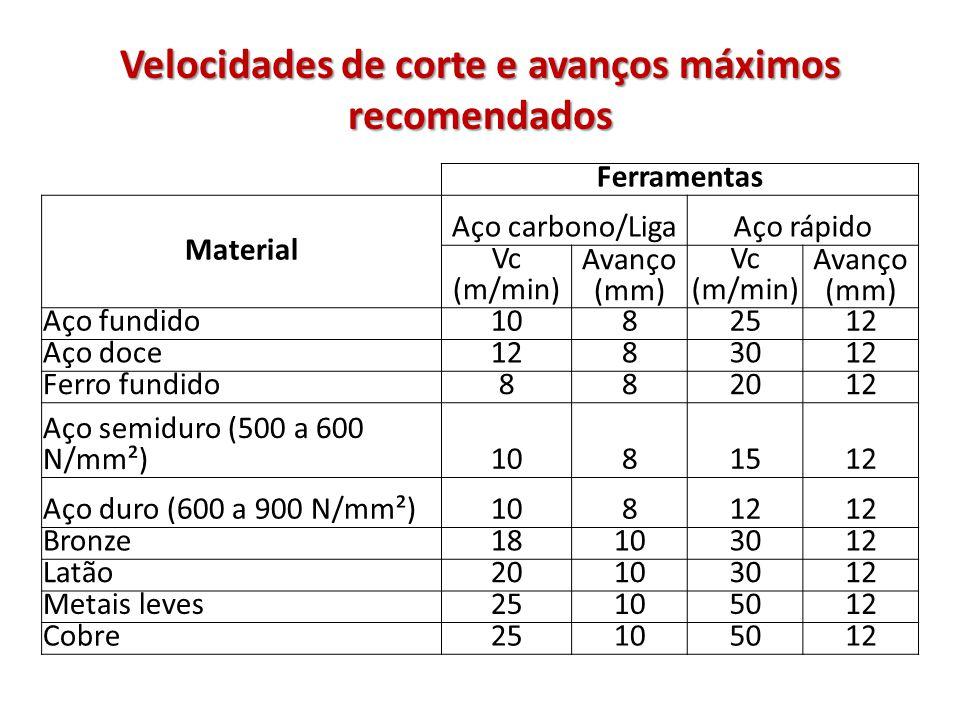 Velocidades de corte e avanços máximos recomendados