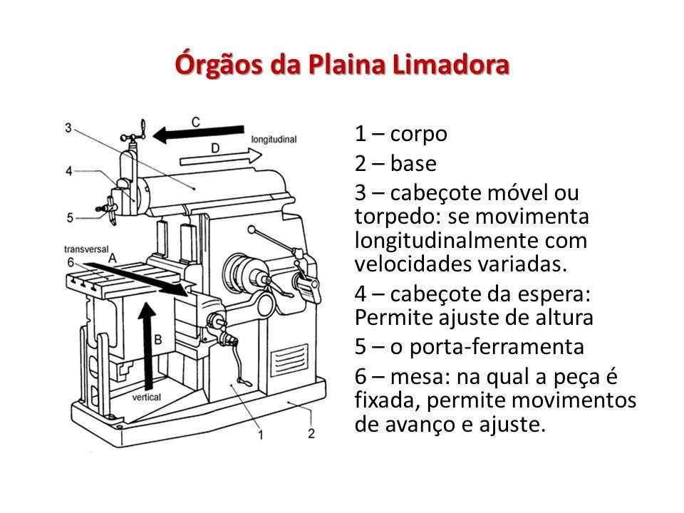 Órgãos da Plaina Limadora