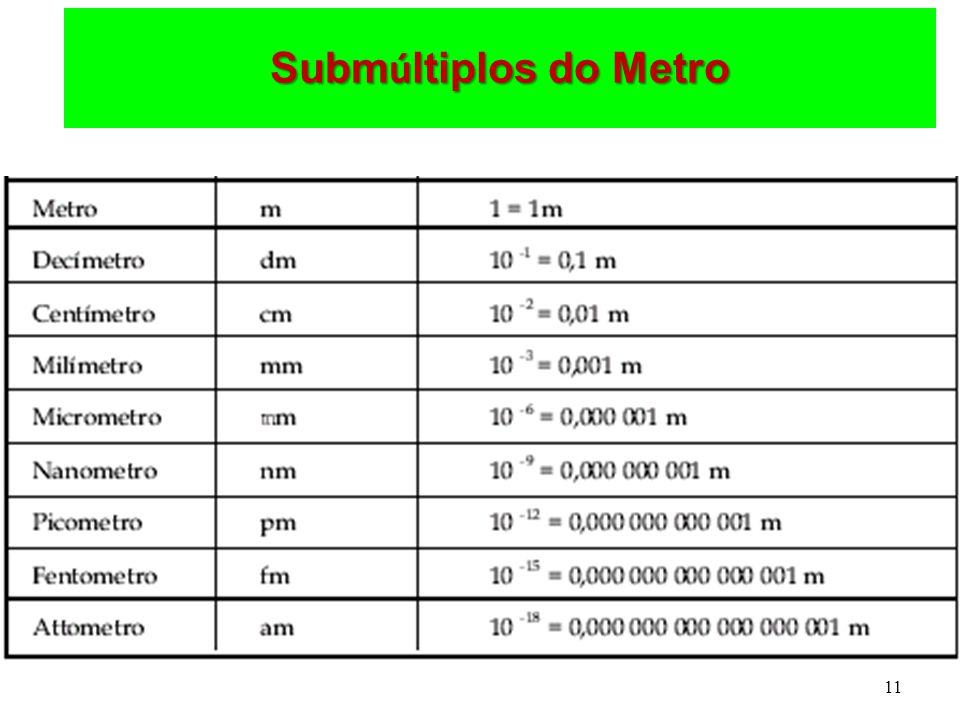 Submúltiplos do Metro