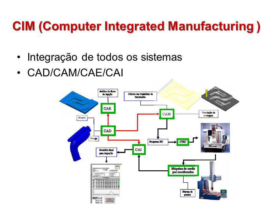 CIM (Computer Integrated Manufacturing )