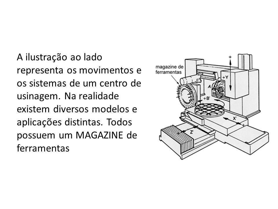 A ilustração ao lado representa os movimentos e os sistemas de um centro de usinagem.