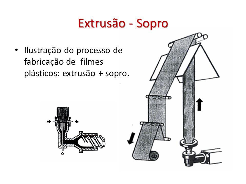Extrusão - Sopro Ilustração do processo de fabricação de filmes plásticos: extrusão + sopro.
