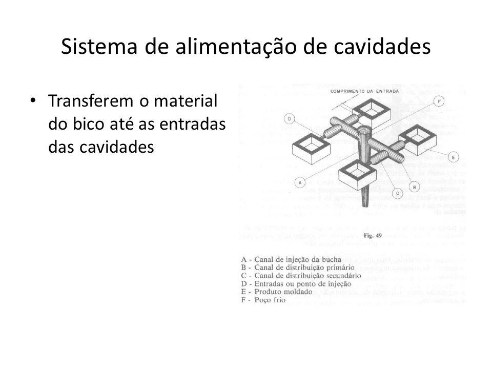 Sistema de alimentação de cavidades