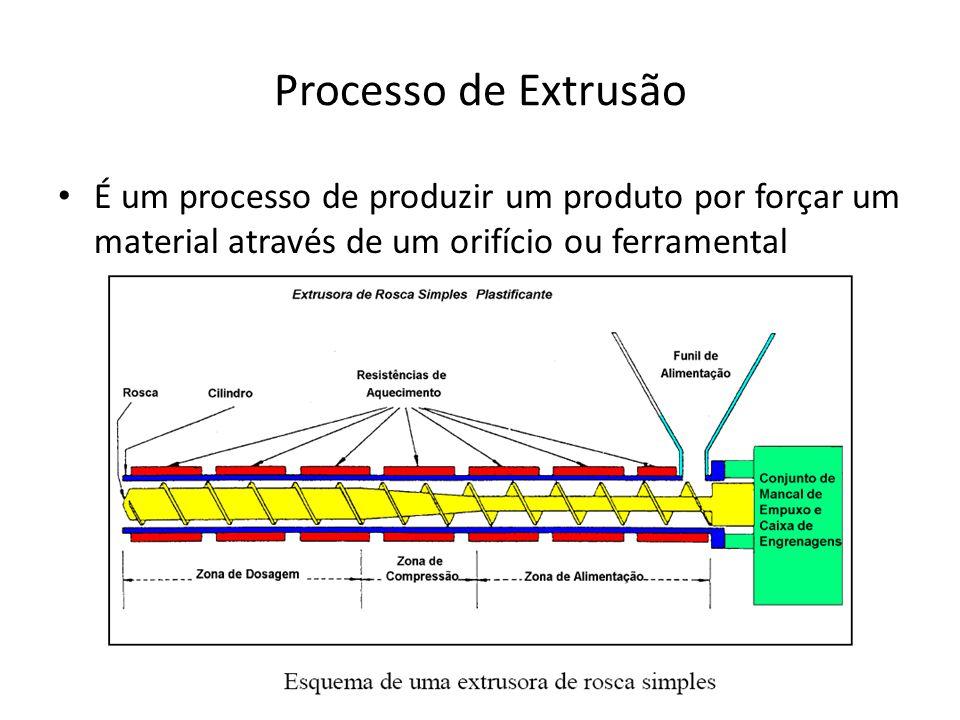 Processo de Extrusão É um processo de produzir um produto por forçar um material através de um orifício ou ferramental.