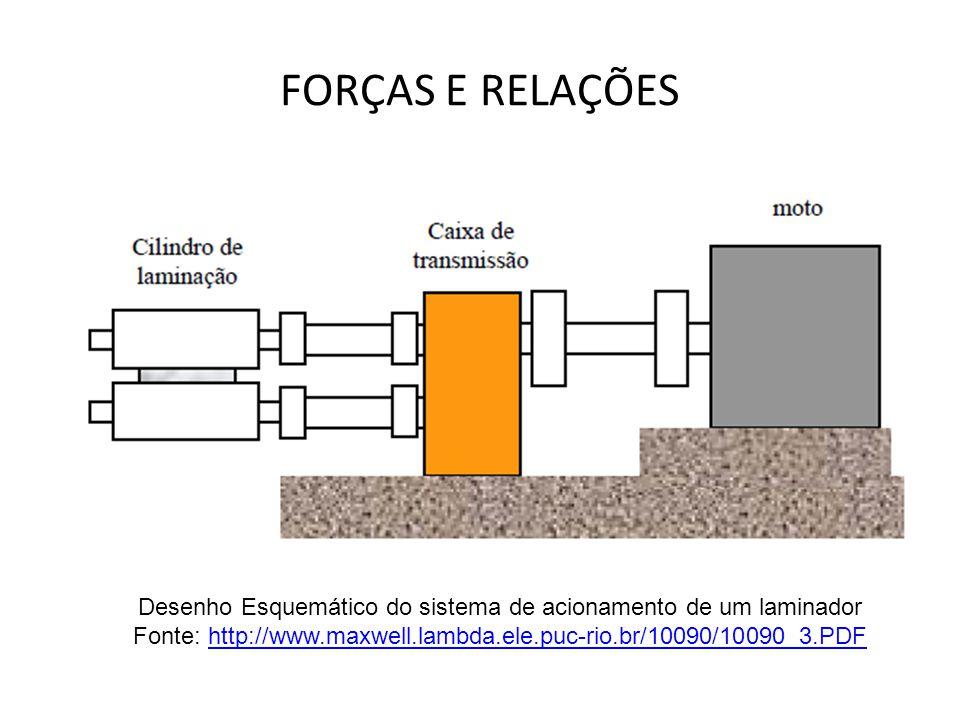 FORÇAS E RELAÇÕES Desenho Esquemático do sistema de acionamento de um laminador.