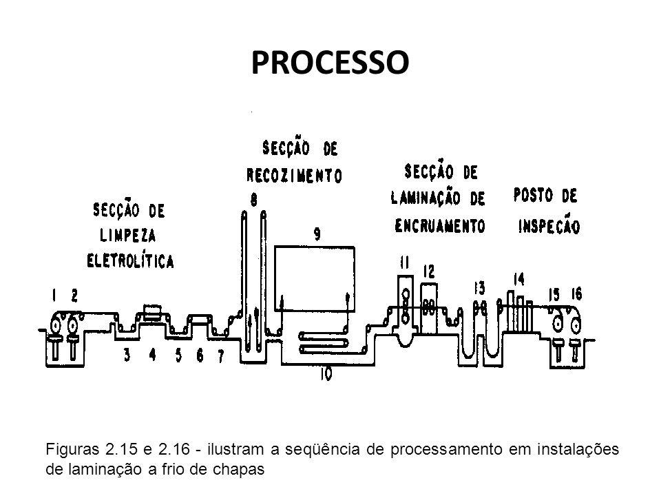 PROCESSO Figuras 2.15 e 2.16 - ilustram a seqüência de processamento em instalações de laminação a frio de chapas.