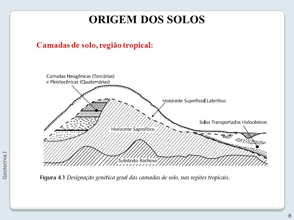 ORIGEM DOS SOLOS Camadas de solo, região tropical: Geotecnia I