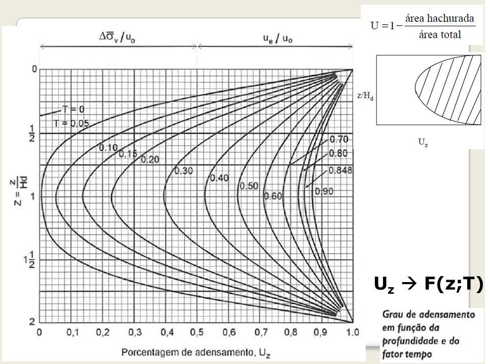 Uz  F(z;T) Geotecnia II