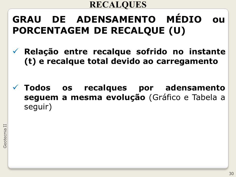 GRAU DE ADENSAMENTO MÉDIO ou PORCENTAGEM DE RECALQUE (U)