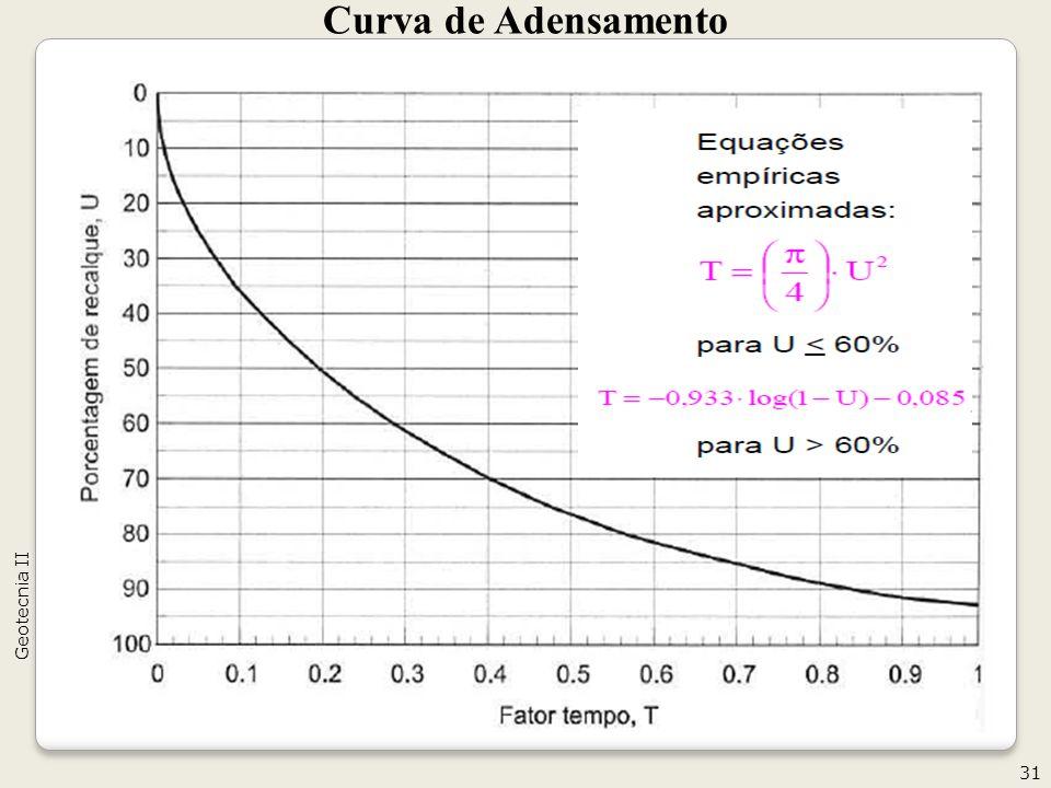 Curva de Adensamento Geotecnia II