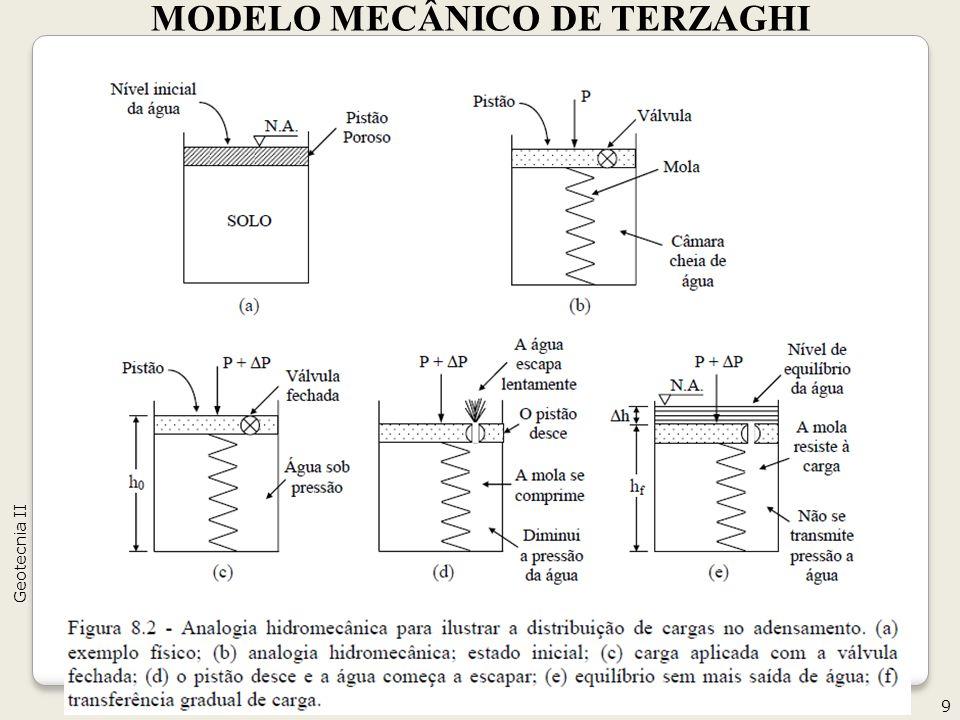 MODELO MECÂNICO DE TERZAGHI