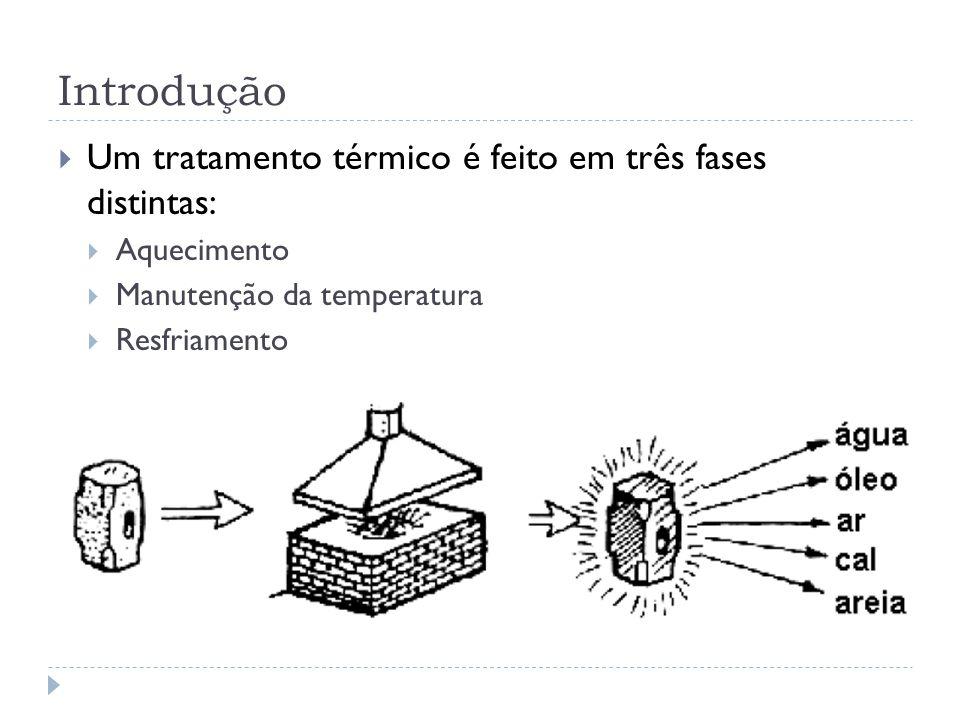 Introdução Um tratamento térmico é feito em três fases distintas: