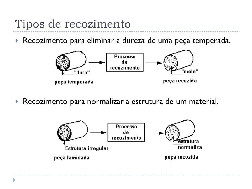 Tipos de recozimento Recozimento para eliminar a dureza de uma peça temperada.