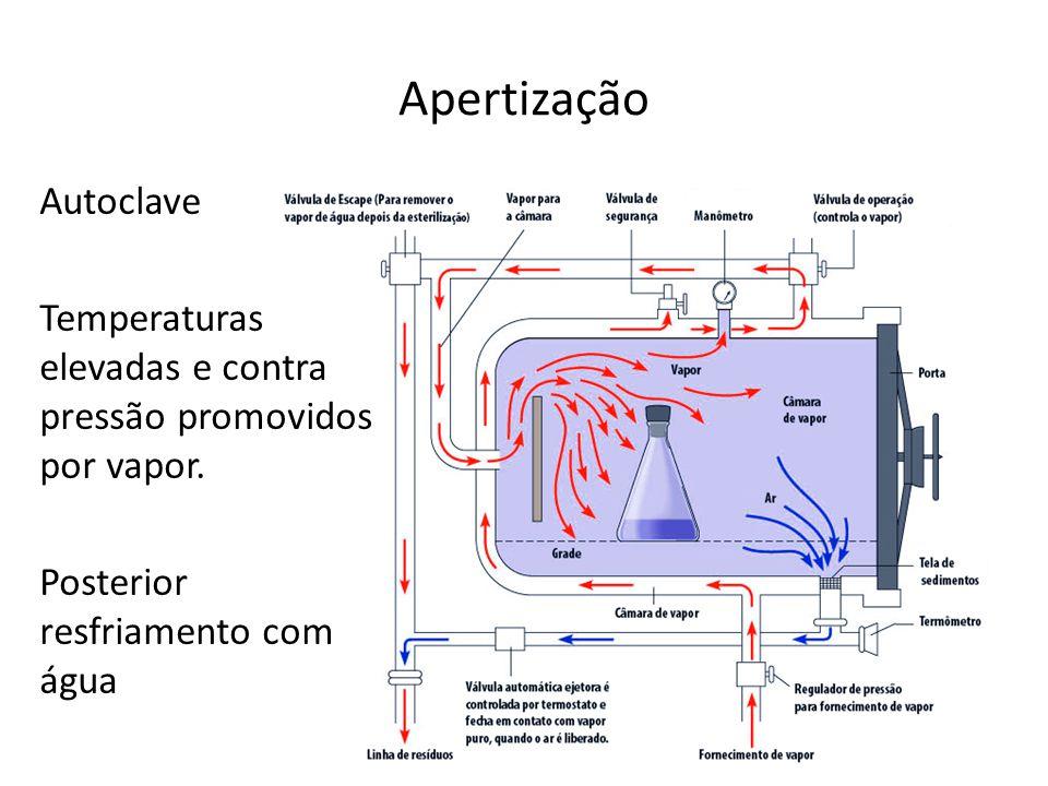 Apertização Autoclave Temperaturas elevadas e contra pressão promovidos por vapor.