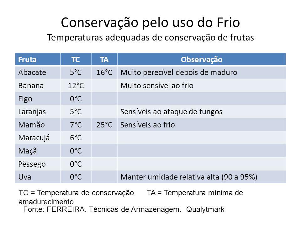 Conservação pelo uso do Frio Temperaturas adequadas de conservação de frutas
